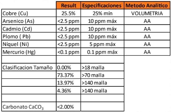 Especificaciones de Sulfato de Cobre