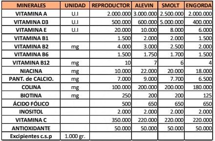 Premix Vitaminico Salmones